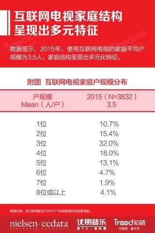 """大""""视""""所趋-2015中国互联网电视发展研究报告_000023"""
