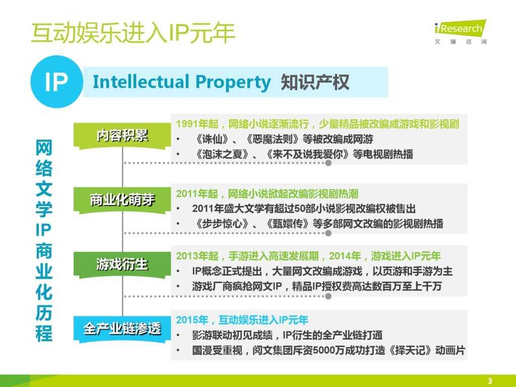 艾瑞咨询:2015年中国网络文学IP价值研究报告_000003