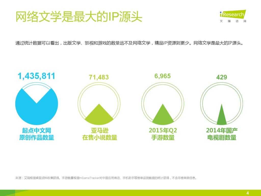 艾瑞咨询:2015年中国网络文学IP价值研究报告_000004