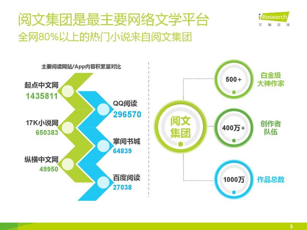 艾瑞咨询:2015年中国网络文学IP价值研究报告_000005