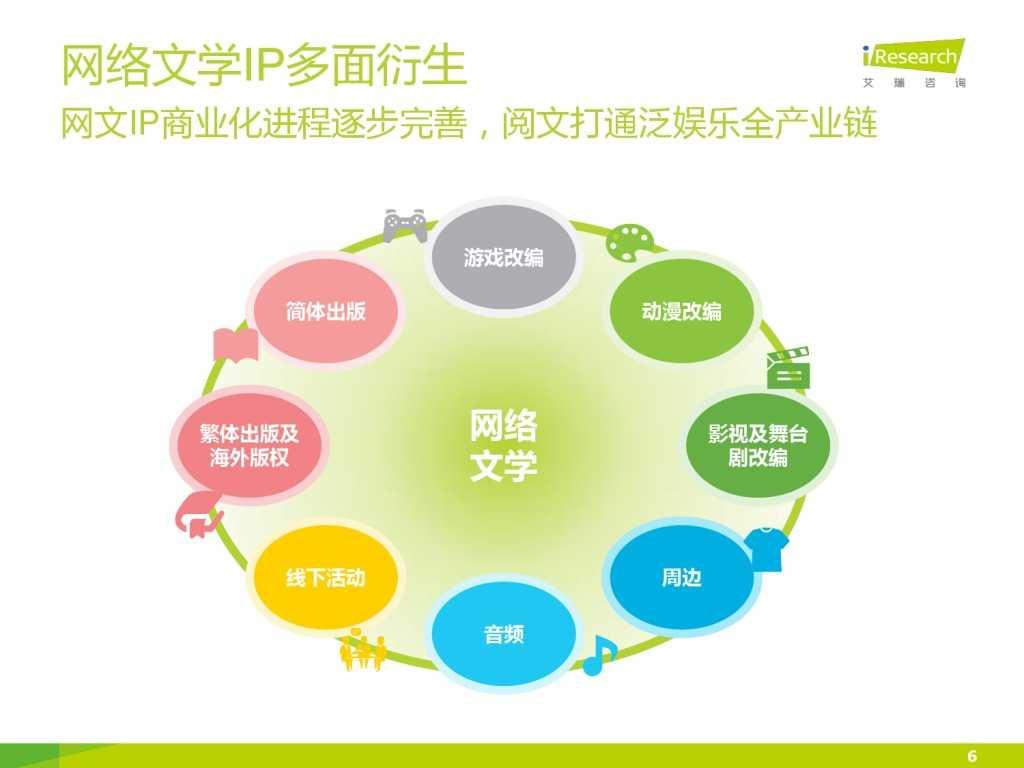 艾瑞咨询:2015年中国网络文学IP价值研究报告_000006
