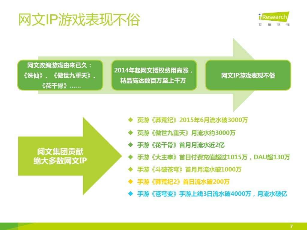 艾瑞咨询:2015年中国网络文学IP价值研究报告_000007