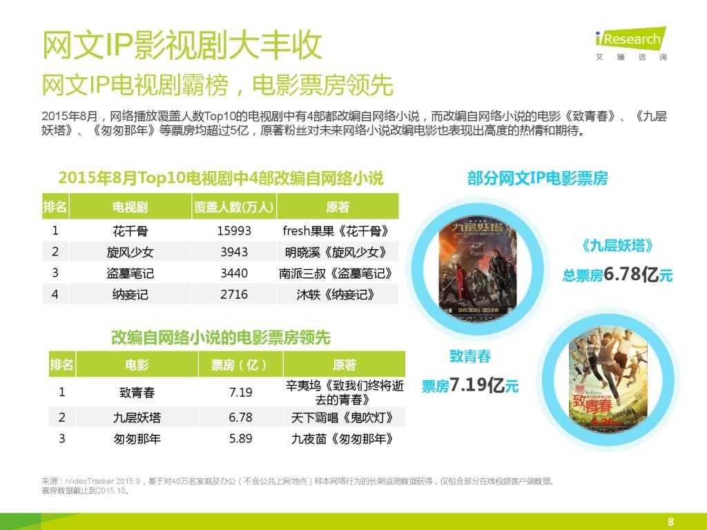 艾瑞咨询:2015年中国网络文学IP价值研究报告_000008