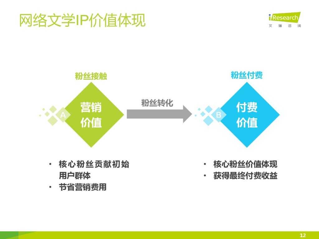 艾瑞咨询:2015年中国网络文学IP价值研究报告_000012