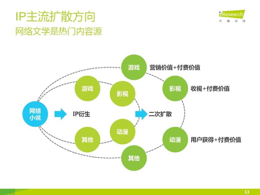 艾瑞咨询:2015年中国网络文学IP价值研究报告_000013