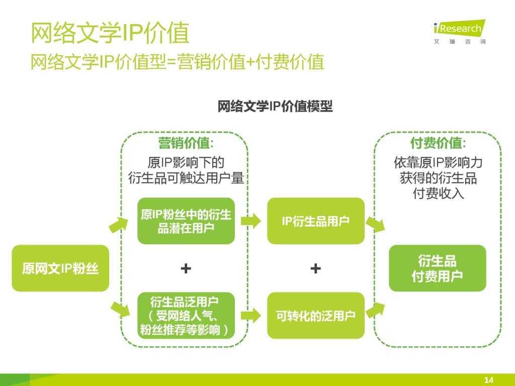 艾瑞咨询:2015年中国网络文学IP价值研究报告_000014