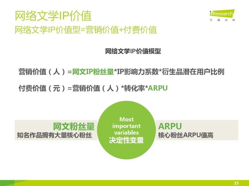 艾瑞咨询:2015年中国网络文学IP价值研究报告_000015