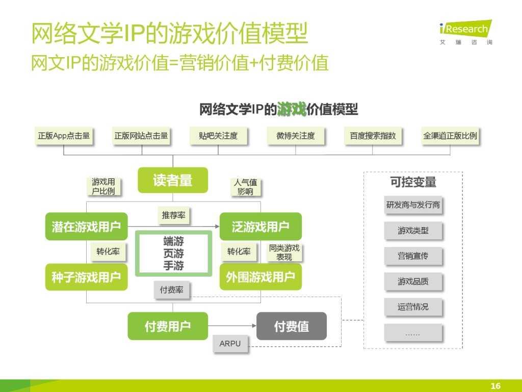 艾瑞咨询:2015年中国网络文学IP价值研究报告_000016