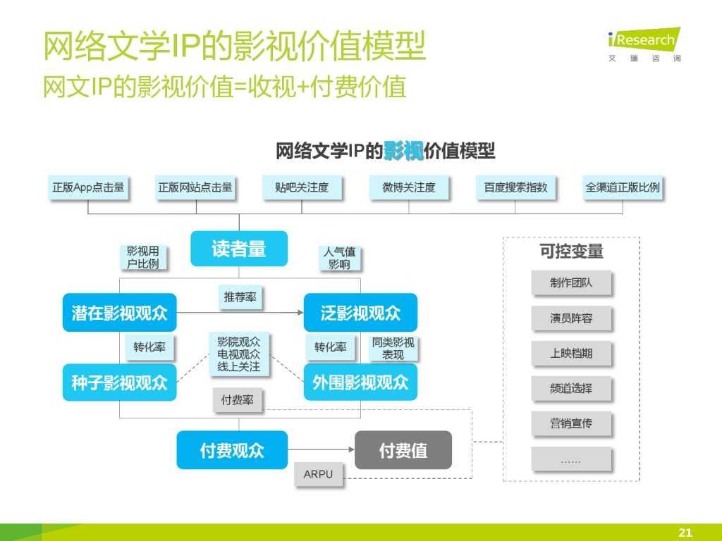 艾瑞咨询:2015年中国网络文学IP价值研究报告_000021