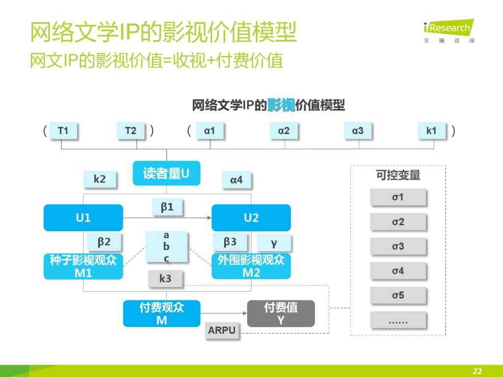 艾瑞咨询:2015年中国网络文学IP价值研究报告_000022