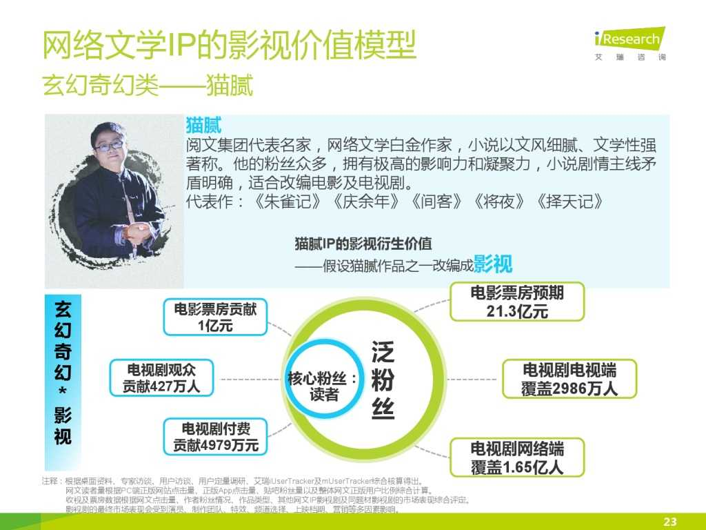 艾瑞咨询:2015年中国网络文学IP价值研究报告_000023