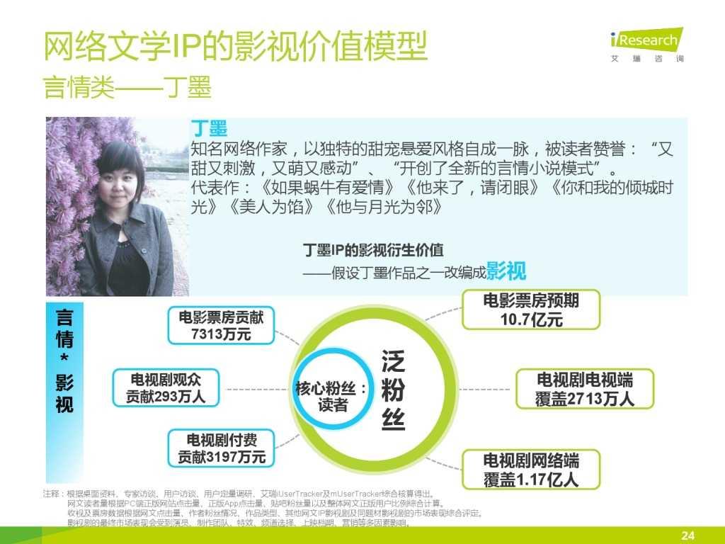 艾瑞咨询:2015年中国网络文学IP价值研究报告_000024