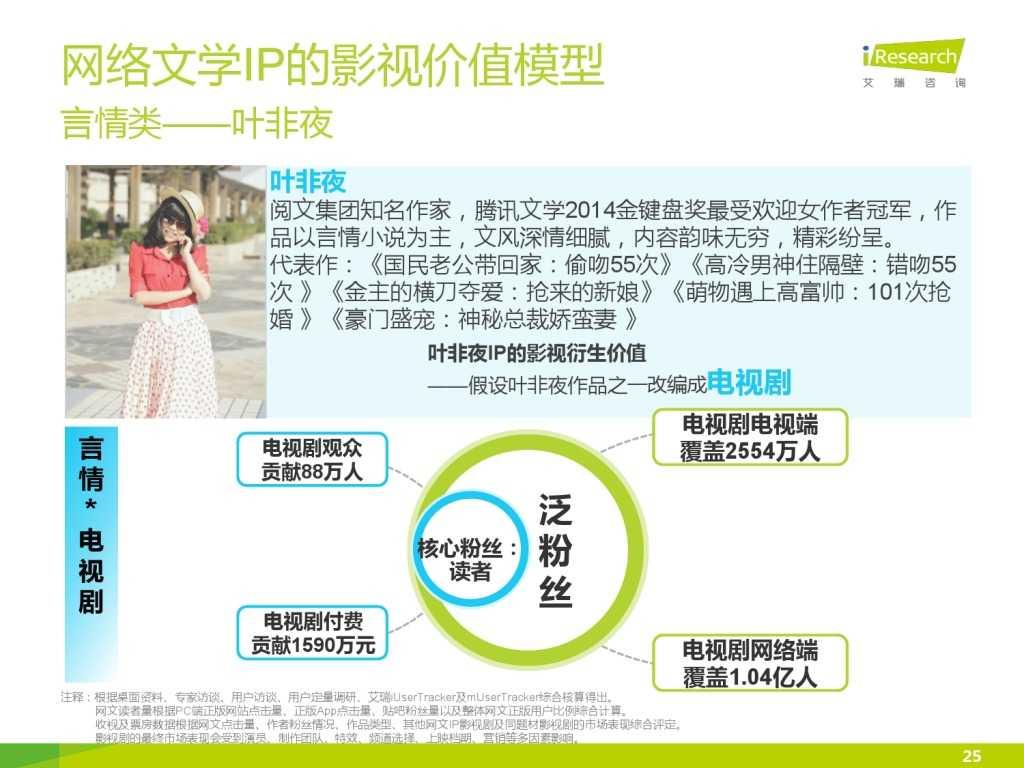 艾瑞咨询:2015年中国网络文学IP价值研究报告_000025