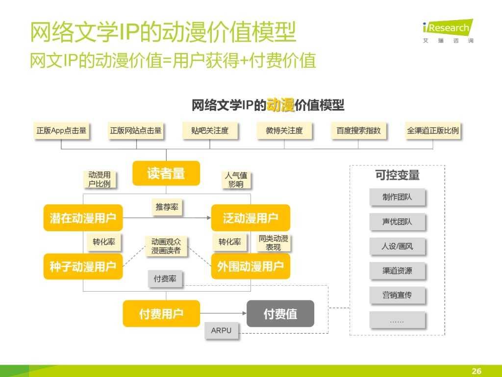 艾瑞咨询:2015年中国网络文学IP价值研究报告_000026