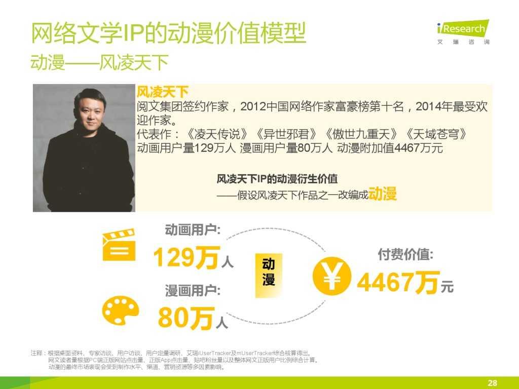 艾瑞咨询:2015年中国网络文学IP价值研究报告_000028