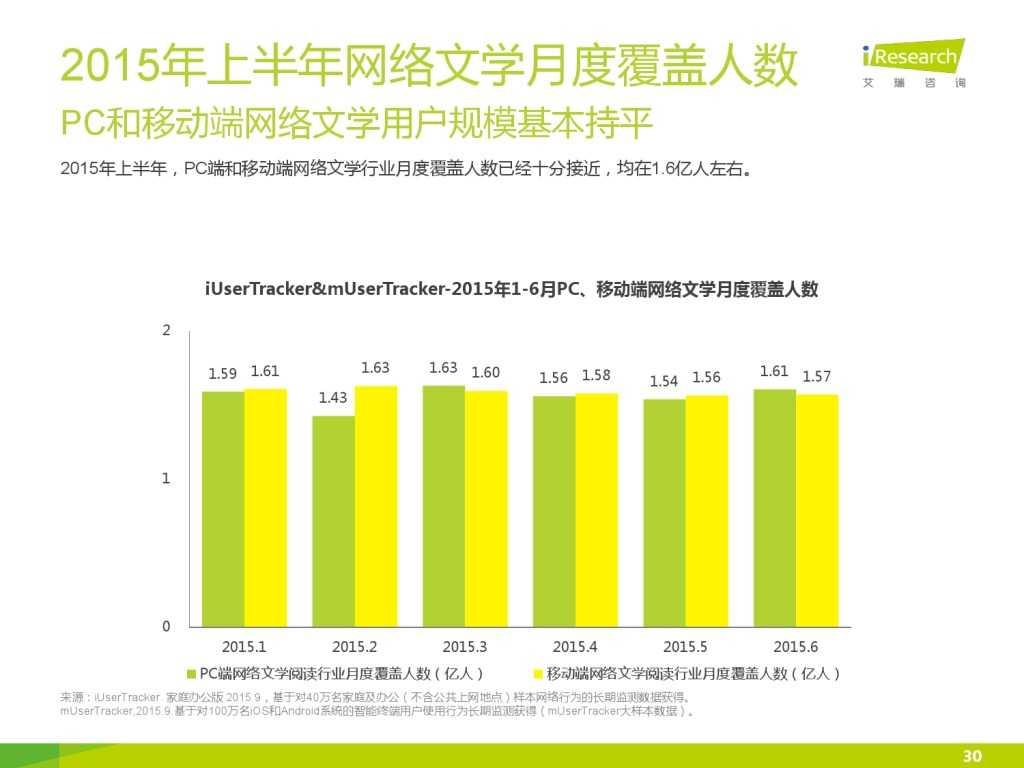 艾瑞咨询:2015年中国网络文学IP价值研究报告_000030