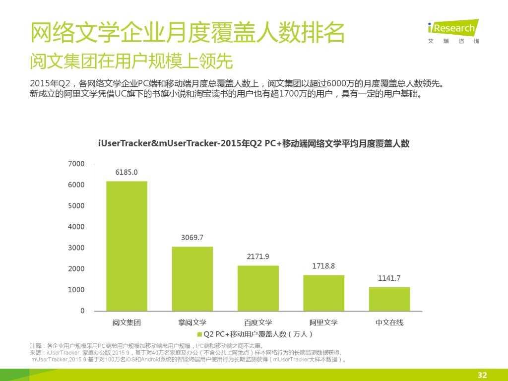 艾瑞咨询:2015年中国网络文学IP价值研究报告_000032