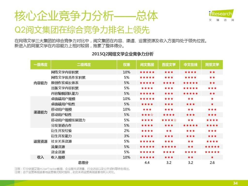 艾瑞咨询:2015年中国网络文学IP价值研究报告_000034