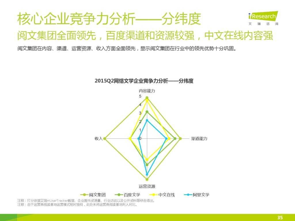艾瑞咨询:2015年中国网络文学IP价值研究报告_000035