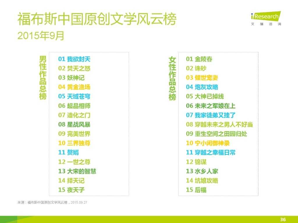 艾瑞咨询:2015年中国网络文学IP价值研究报告_000036