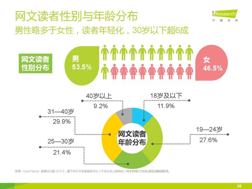 艾瑞咨询:2015年中国网络文学IP价值研究报告_000038