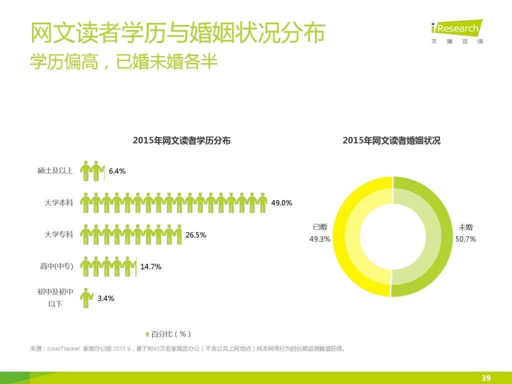 艾瑞咨询:2015年中国网络文学IP价值研究报告_000039