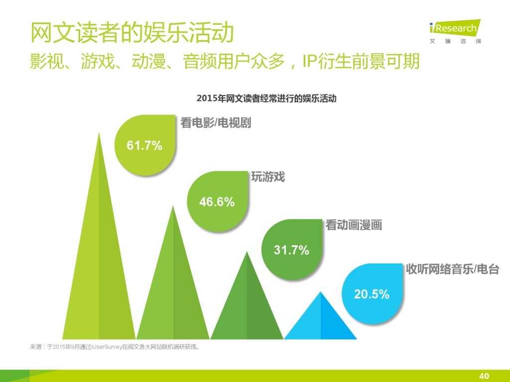 艾瑞咨询:2015年中国网络文学IP价值研究报告_000040