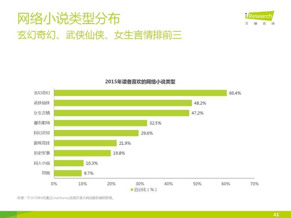 艾瑞咨询:2015年中国网络文学IP价值研究报告_000041
