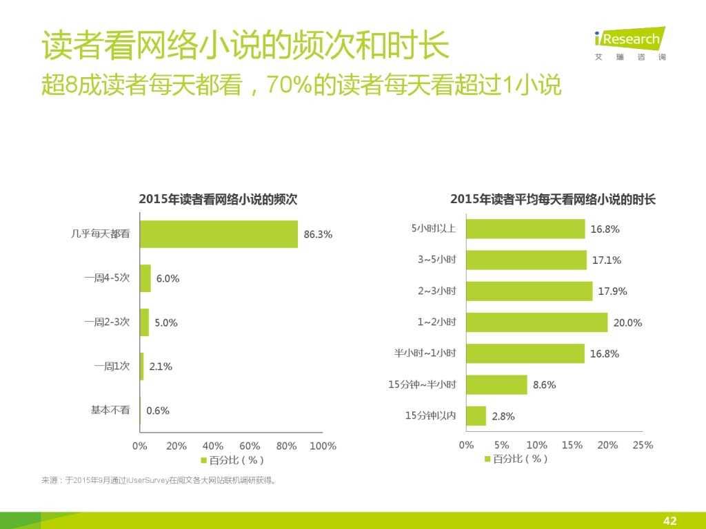 艾瑞咨询:2015年中国网络文学IP价值研究报告_000042