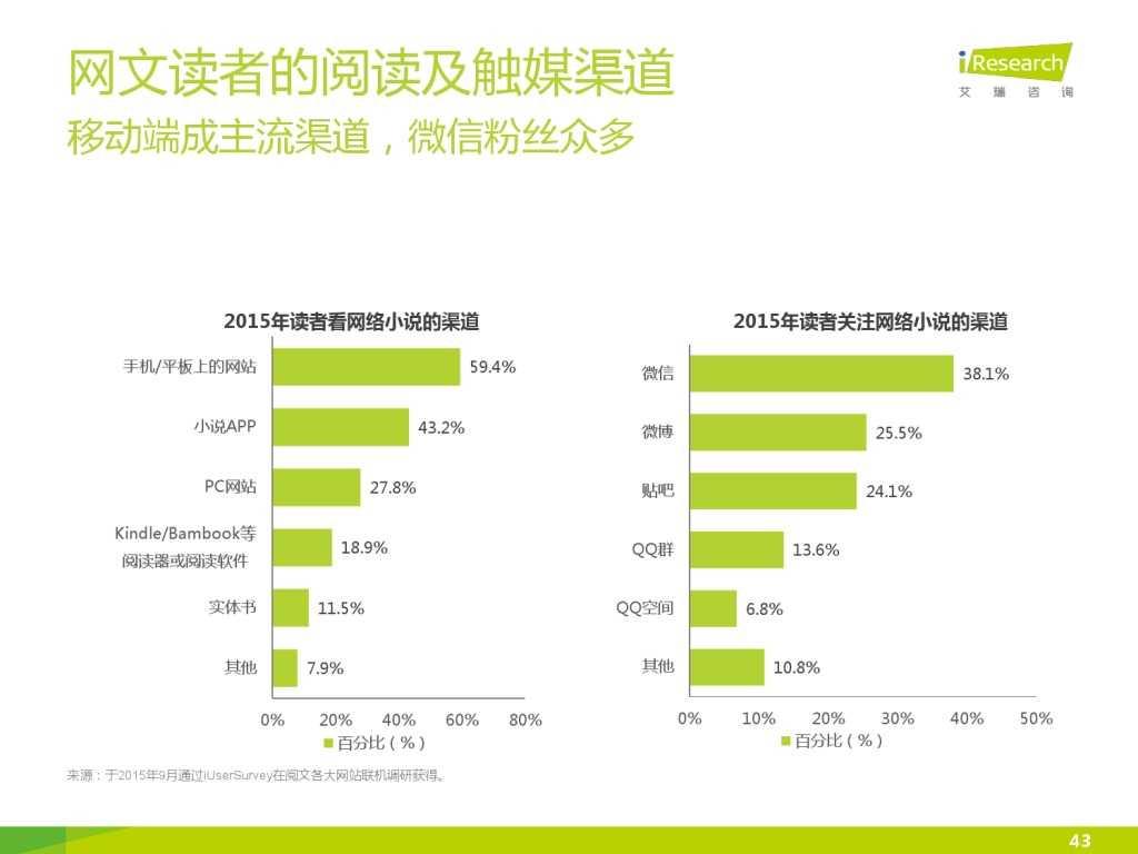艾瑞咨询:2015年中国网络文学IP价值研究报告_000043