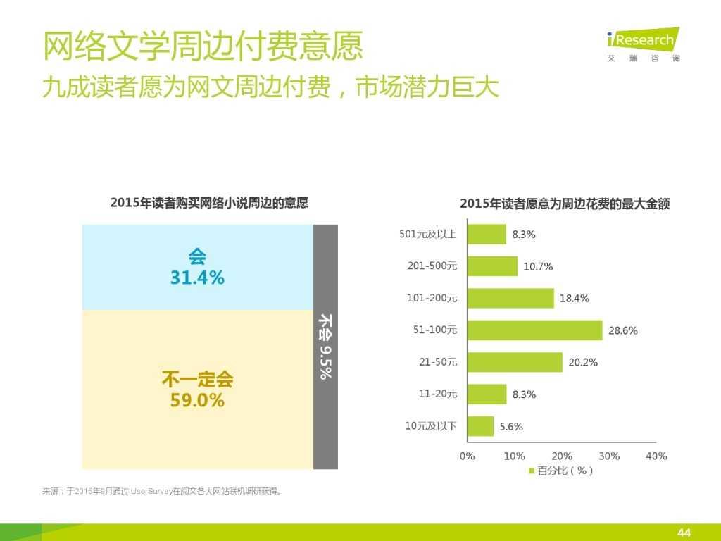艾瑞咨询:2015年中国网络文学IP价值研究报告_000044
