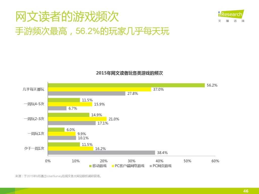艾瑞咨询:2015年中国网络文学IP价值研究报告_000046