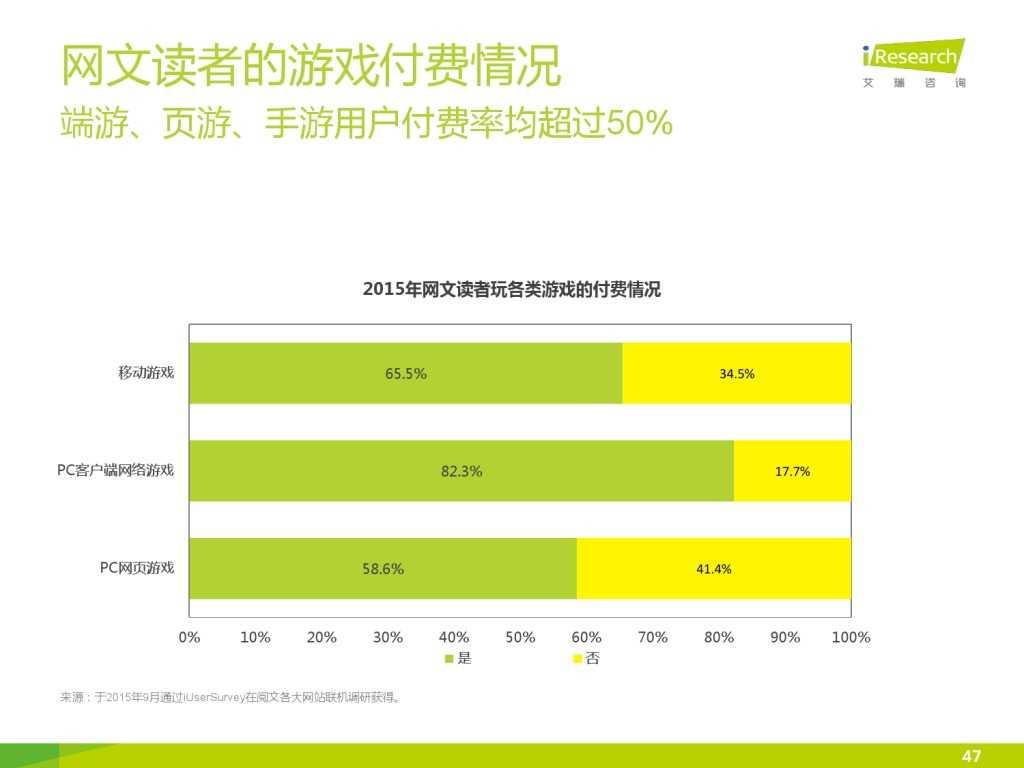 艾瑞咨询:2015年中国网络文学IP价值研究报告_000047