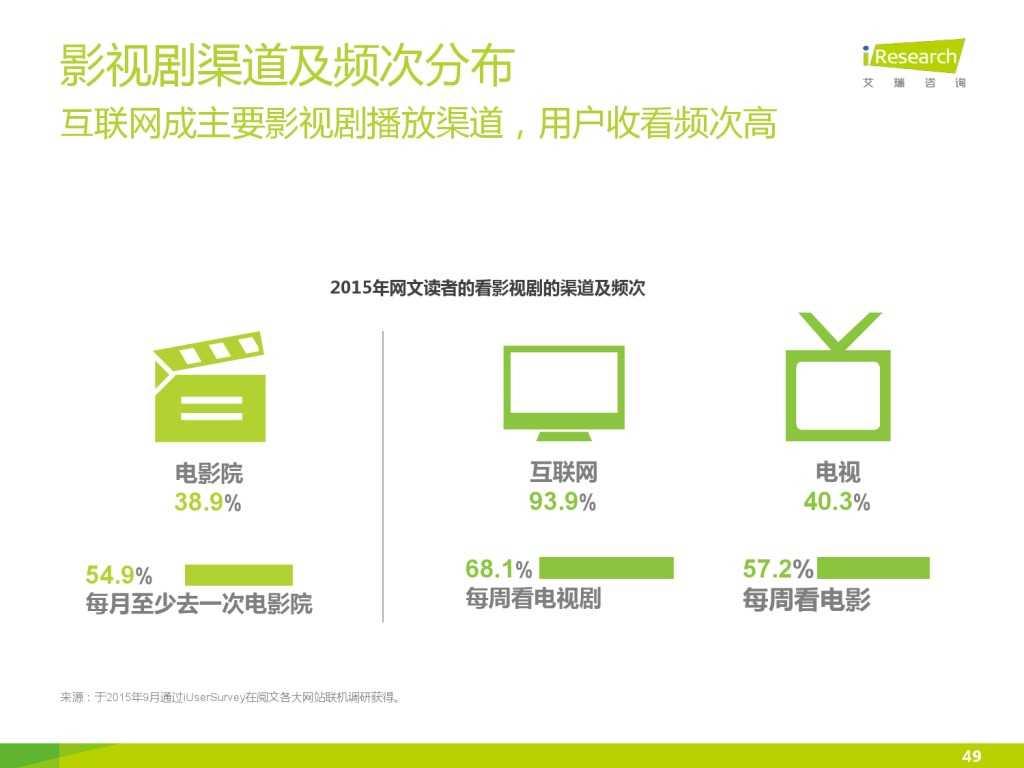 艾瑞咨询:2015年中国网络文学IP价值研究报告_000049