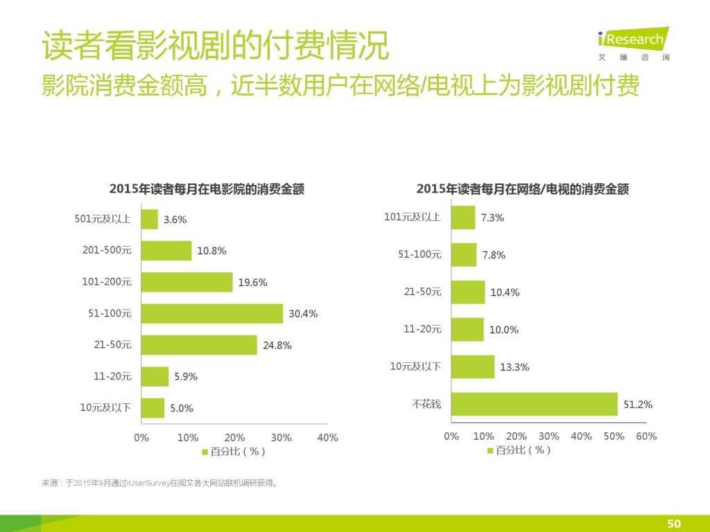 艾瑞咨询:2015年中国网络文学IP价值研究报告_000050