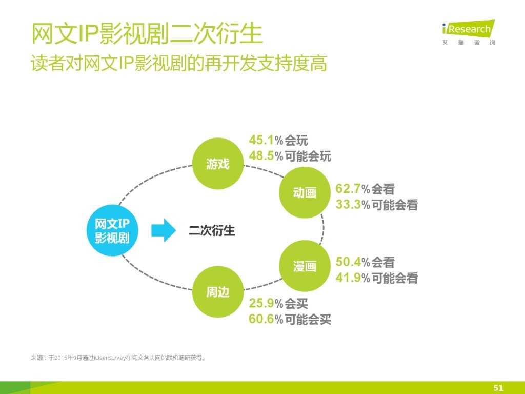 艾瑞咨询:2015年中国网络文学IP价值研究报告_000051