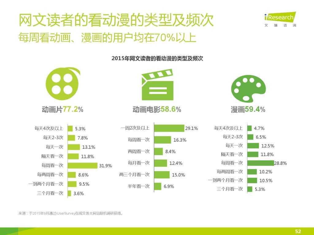 艾瑞咨询:2015年中国网络文学IP价值研究报告_000052