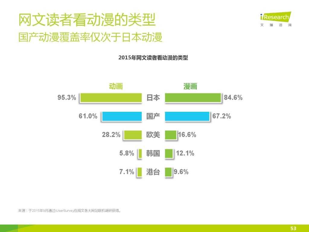 艾瑞咨询:2015年中国网络文学IP价值研究报告_000053