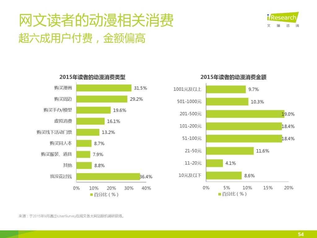 艾瑞咨询:2015年中国网络文学IP价值研究报告_000054