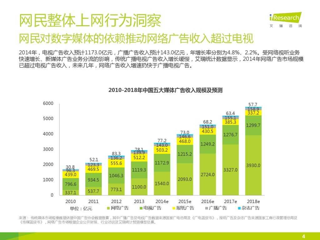艾瑞_2015年中国上班人群洞察报告_000004