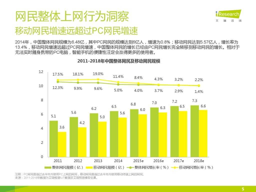 艾瑞_2015年中国上班人群洞察报告_000005