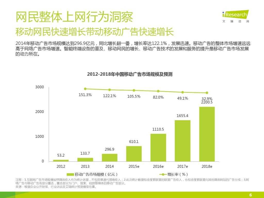 艾瑞_2015年中国上班人群洞察报告_000006