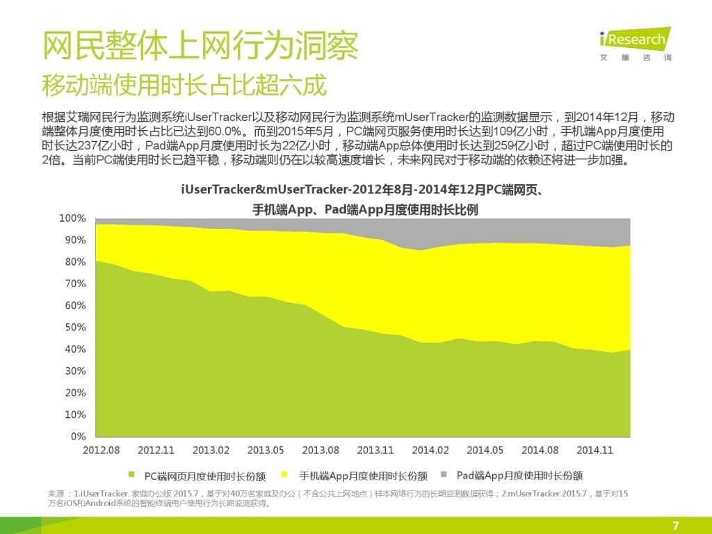 艾瑞_2015年中国上班人群洞察报告_000007