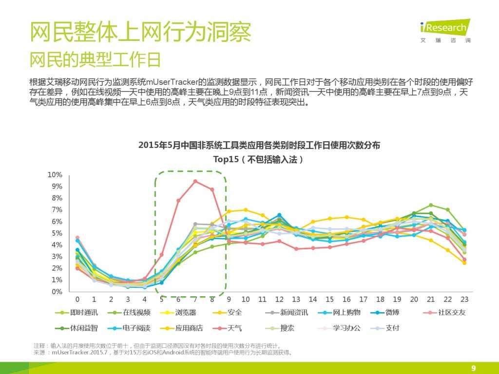 艾瑞_2015年中国上班人群洞察报告_000009