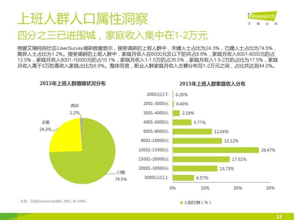 艾瑞_2015年中国上班人群洞察报告_000013