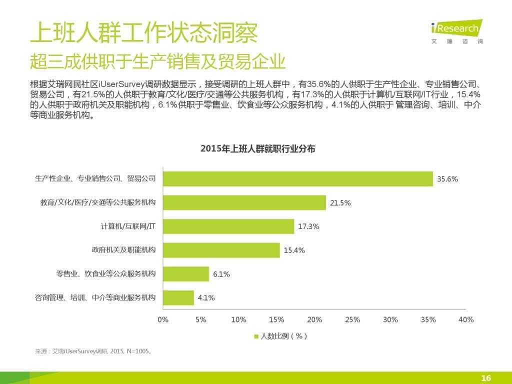 艾瑞_2015年中国上班人群洞察报告_000016