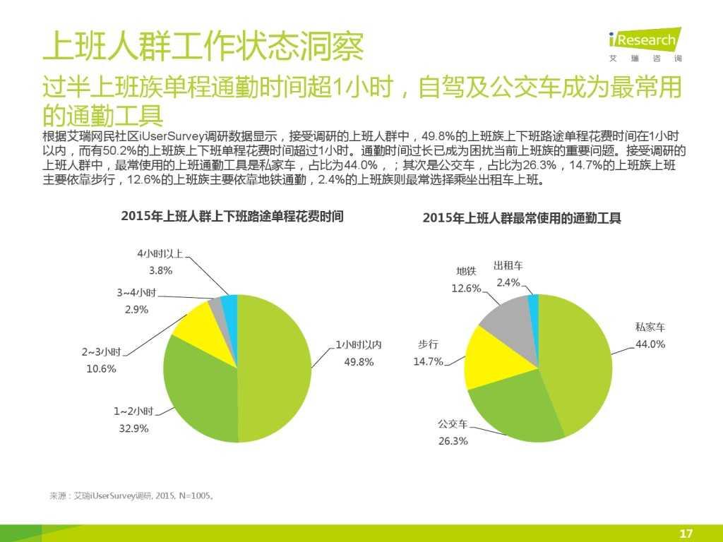 艾瑞_2015年中国上班人群洞察报告_000017