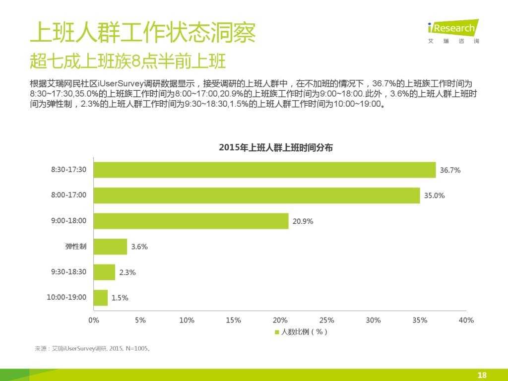 艾瑞_2015年中国上班人群洞察报告_000018