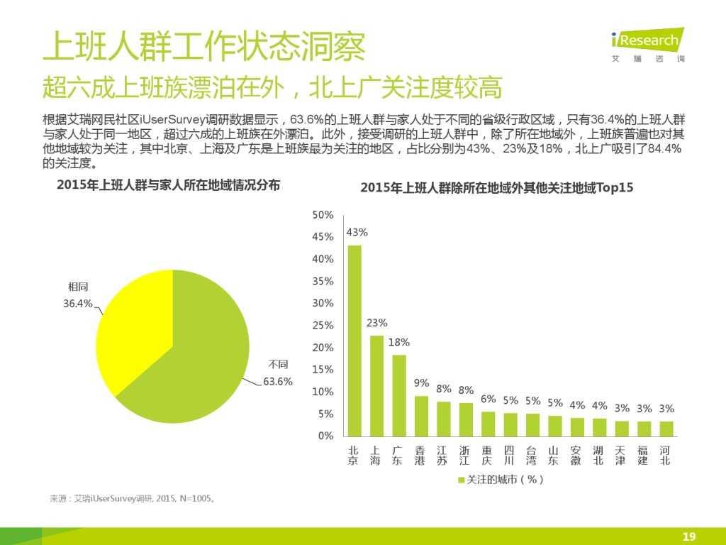 艾瑞_2015年中国上班人群洞察报告_000019