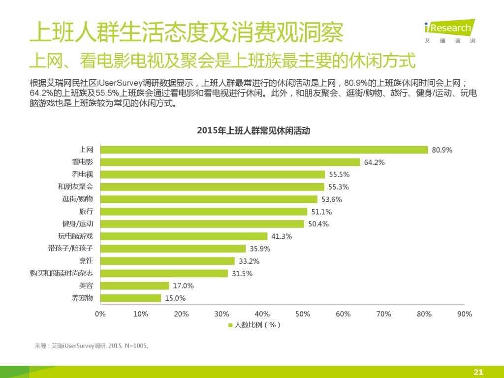 艾瑞_2015年中国上班人群洞察报告_000021